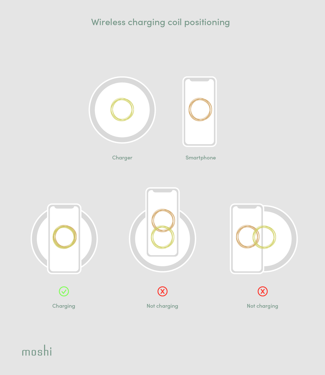 An illustration of how coil positioning can affect wireless charging for smartphones