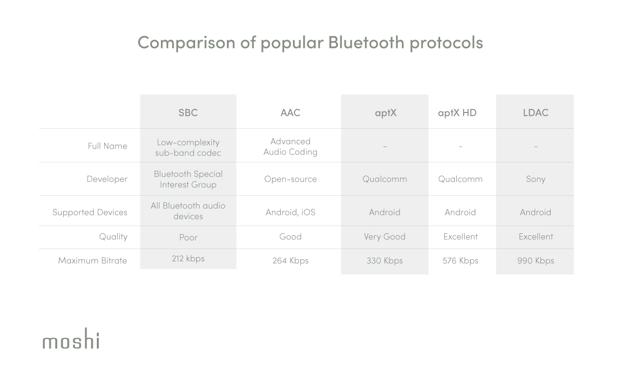 A table showing the key features of popular Bluetooth audio formats