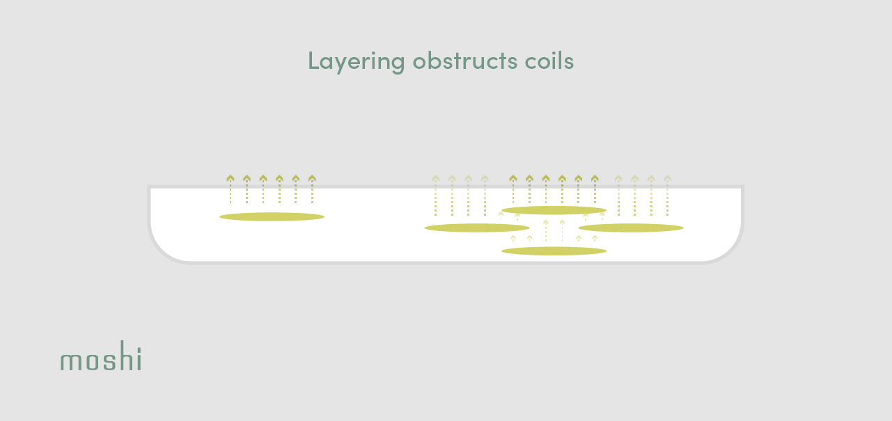 An illustration of how multiple coil layers can cause obstruction of wireless charging power
