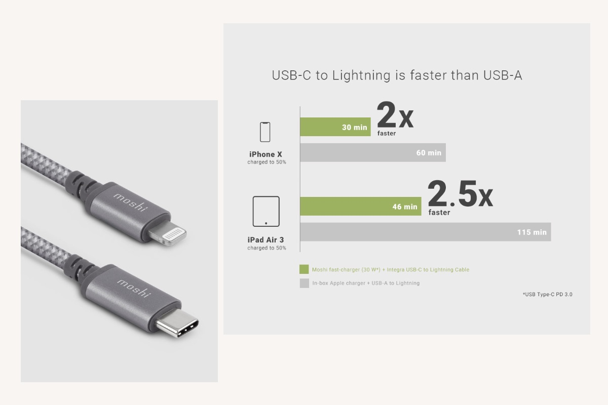 Supports USB-PD (Power Delivery) up to 30 W for iOS devices and USB 2.0 data transfer speeds up to 480 Mbps.