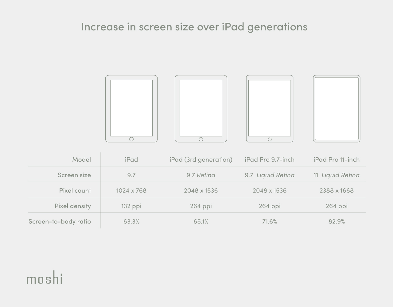 A specification table of iPad models