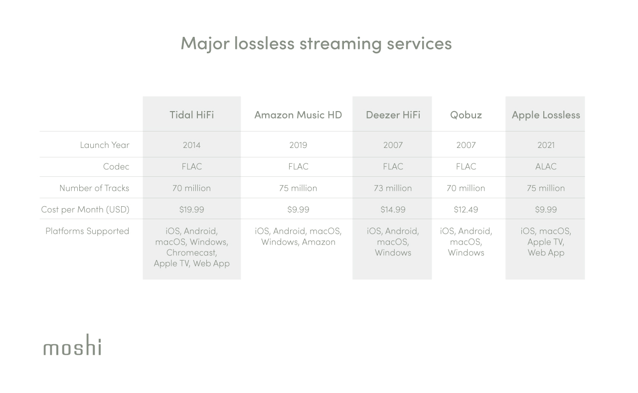 A comparison table of various popular lossless streaming services