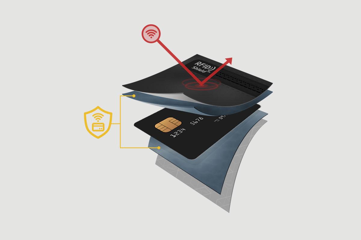 Soyez assuré(e) que les informations de votre carte de crédit sont en sécurité grâce à la poche RFID Shield.