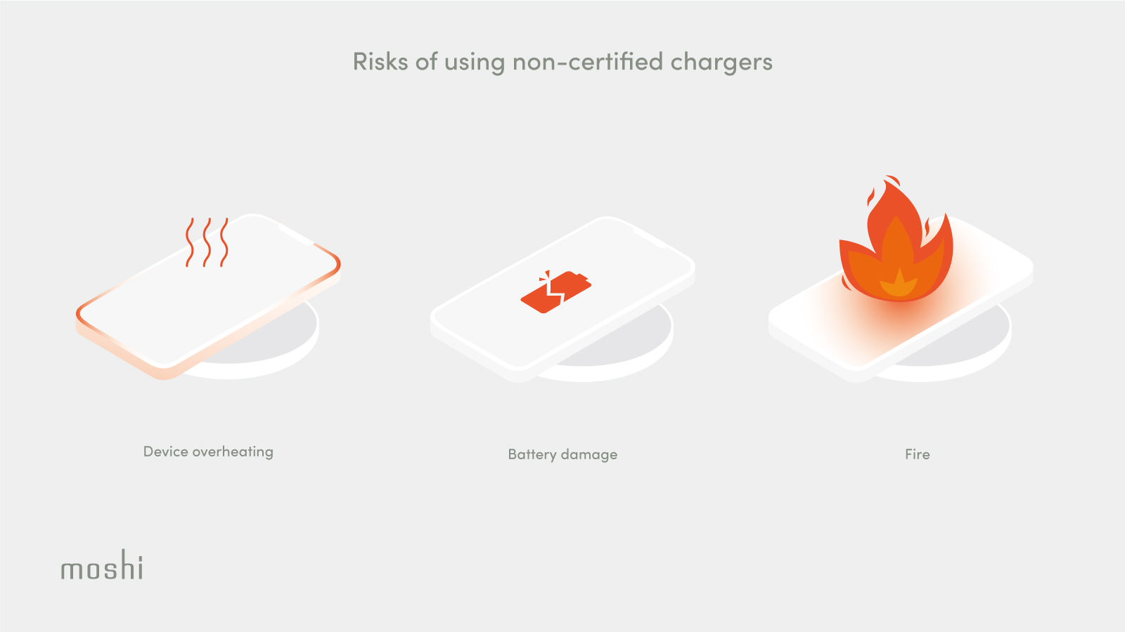 An illustration of various potential outcomes of using a non-certified wireless charger