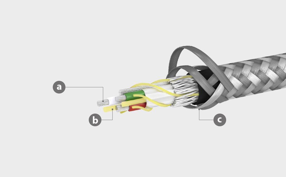 a.優質線芯 b.使用IntegraCore™ spine 強化線材 c.緊密編織+彈道尼龍絲
