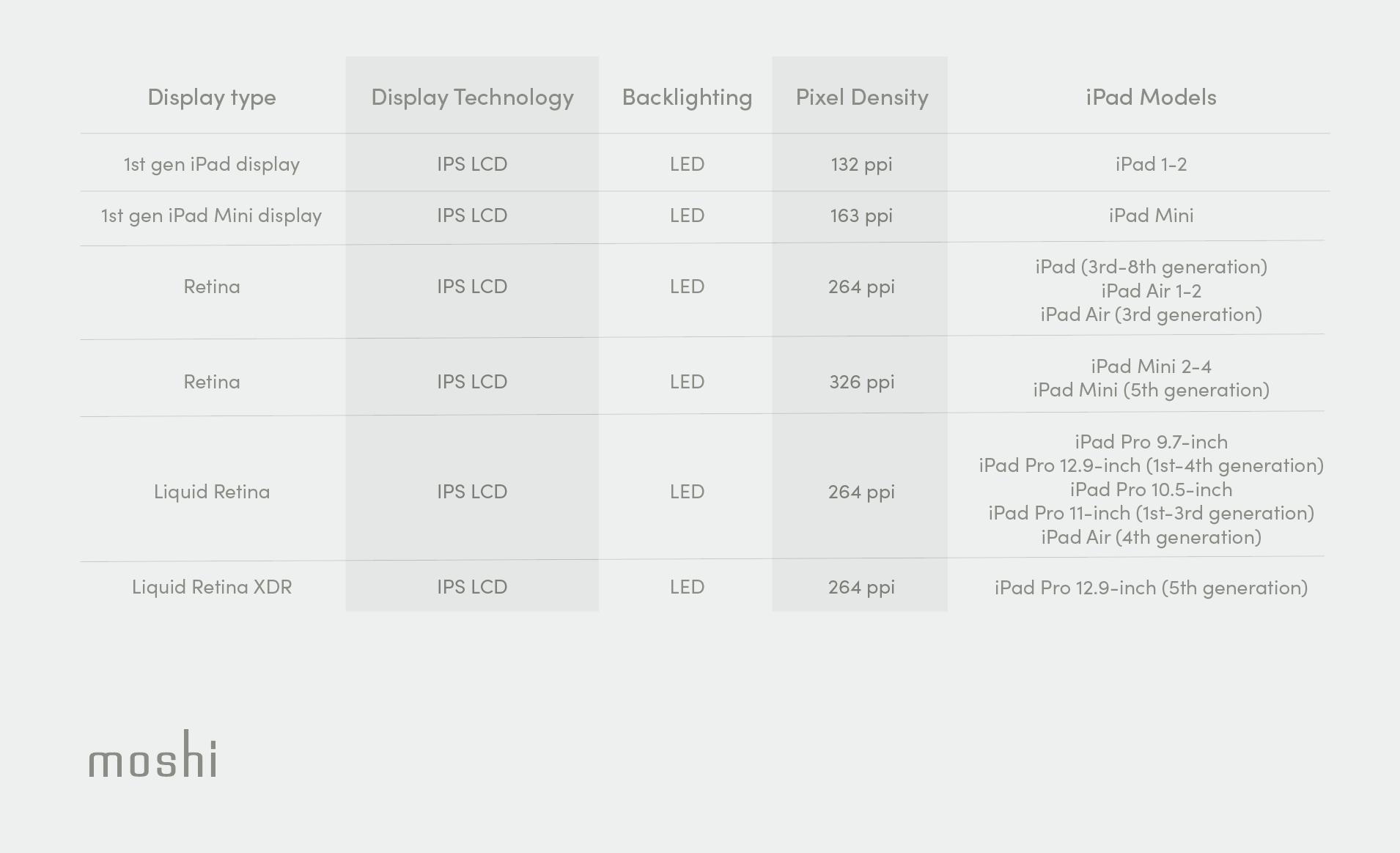 A table of iPad screen specifications including Retina, Liquid Retina, and Liquid Retina XDR