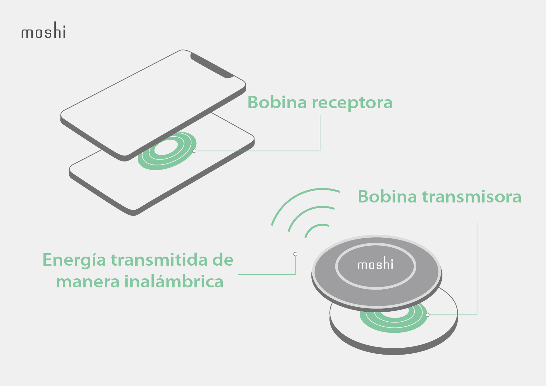 Ultimate Guide to Wireless Charging - Infographics_…Receiving coil.jpg