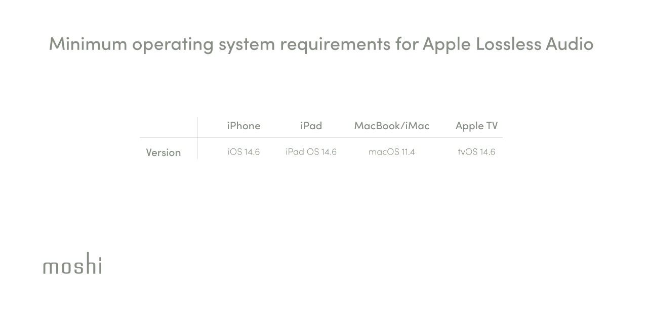 A table listing the minimum operating system requirements for Apple Lossless Audio