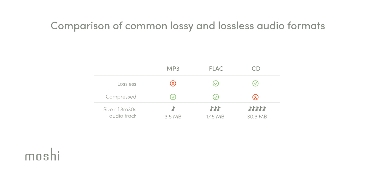 A comparison table of popular audio formats including MP3, FLAC, and CD