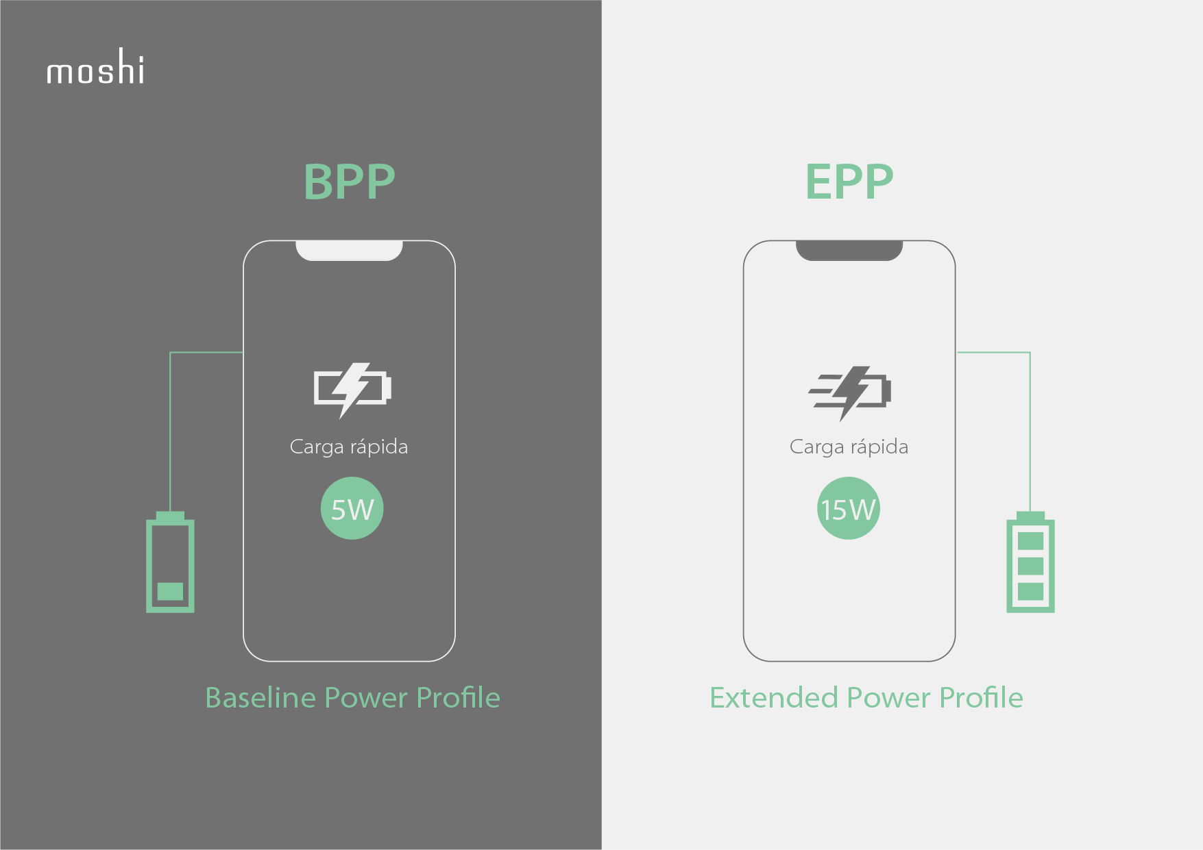 Ultimate Guide to Wireless Charging - Infographics_ES_BPP&EPP.jpg