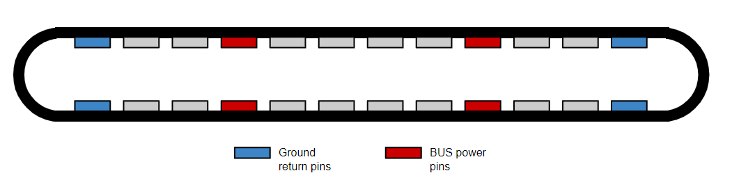 An illustration of the pin layout inside a standard USB-C connector