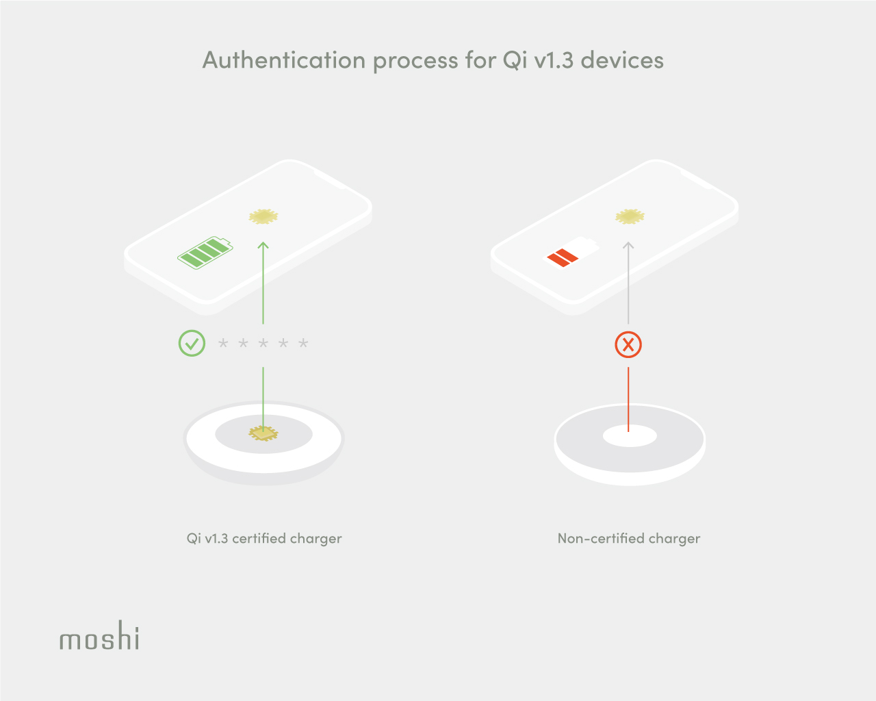 An illustration showing how authentication will work for Qi v1.3 compared to the current non-authenticated system