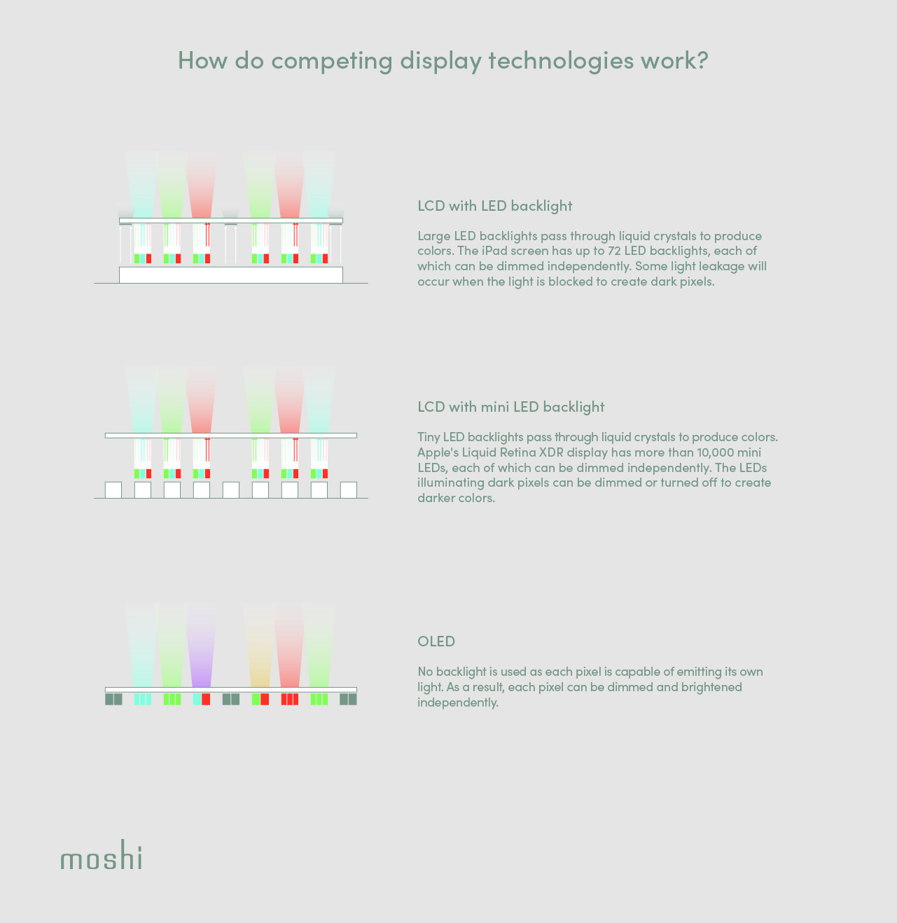 An infographic showing the difference between LCD LED, LCD Mini LED, and OLED display technologies