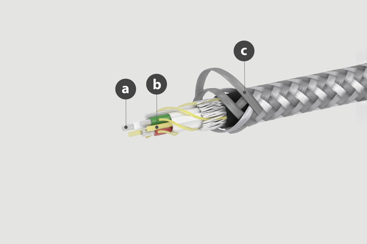 a. Cobre de alta calidad / b. Construido con una columna IntegraCore™ de alto rendimiento / c. Trenzado de nylon balístico