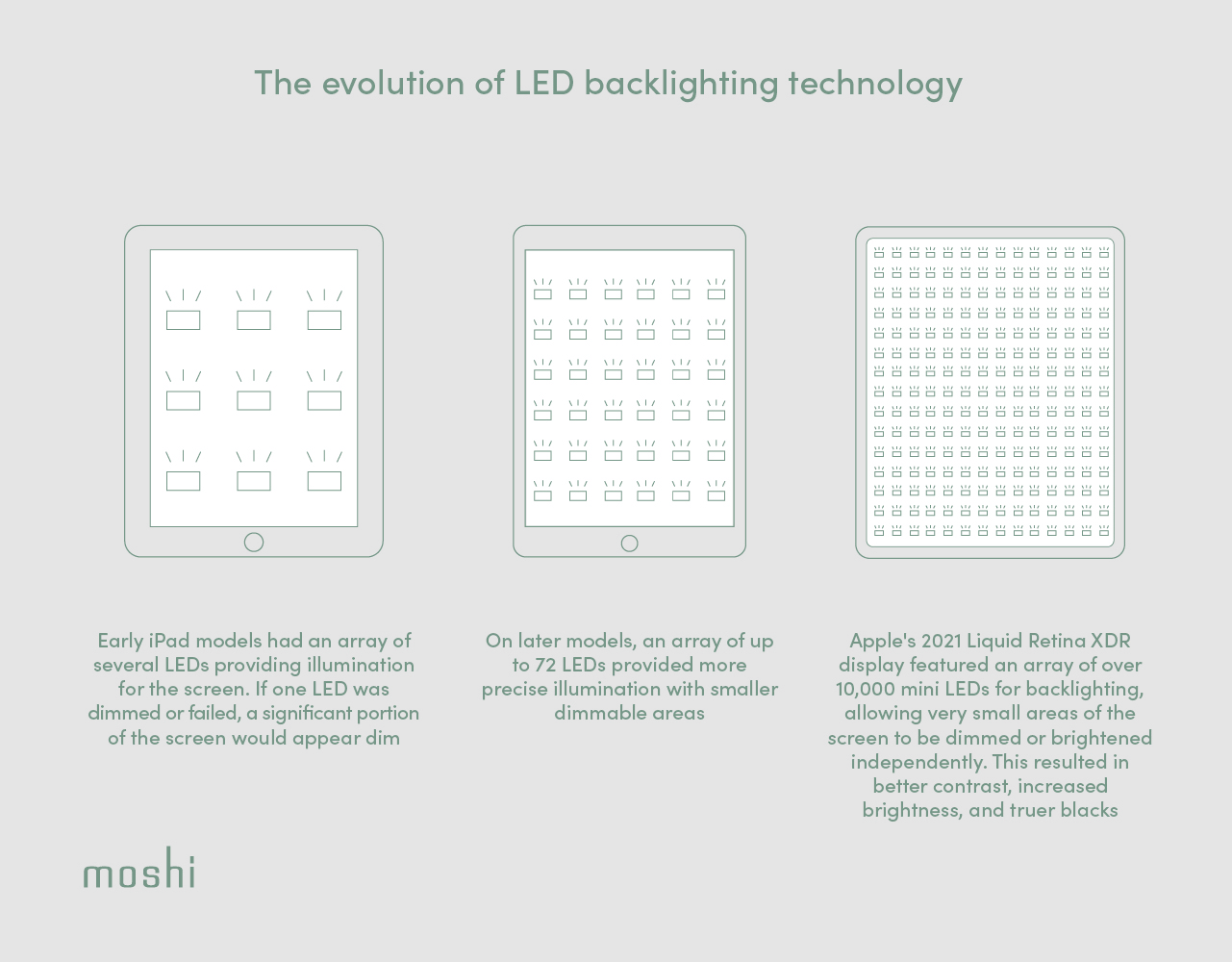 An infographic showing the progression of LED backlighting in iPad devices